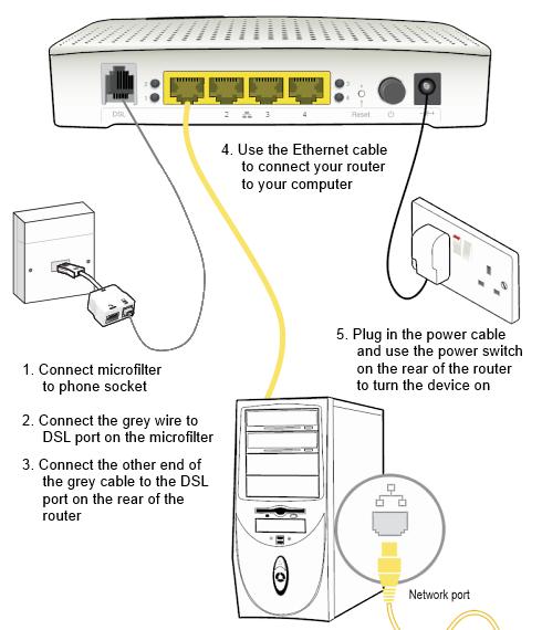 setup a Technicolor TG582n router